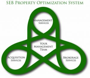 SE Baker & Co Property Optimization System Graphic